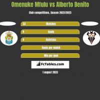 Omenuke Mfulu vs Alberto Benito h2h player stats
