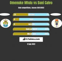 Omenuke Mfulu vs Dani Calvo h2h player stats
