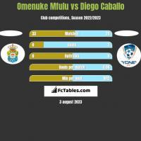 Omenuke Mfulu vs Diego Caballo h2h player stats