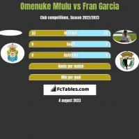 Omenuke Mfulu vs Fran Garcia h2h player stats