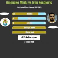 Omenuke Mfulu vs Ivan Kecojevic h2h player stats