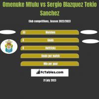 Omenuke Mfulu vs Sergio Blazquez Tekio Sanchez h2h player stats