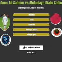 Omer Ali Sahiner vs Abdoulaye Diallo Sadio h2h player stats