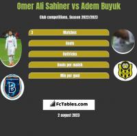Omer Ali Sahiner vs Adem Buyuk h2h player stats