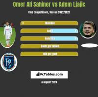 Omer Ali Sahiner vs Adem Ljajic h2h player stats