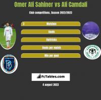 Omer Ali Sahiner vs Ali Camdali h2h player stats