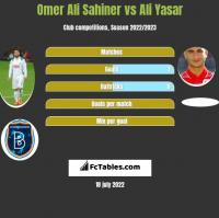 Omer Ali Sahiner vs Ali Yasar h2h player stats
