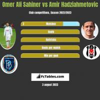 Omer Ali Sahiner vs Amir Hadziahmetovic h2h player stats
