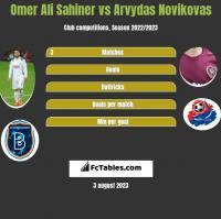 Omer Ali Sahiner vs Arvydas Novikovas h2h player stats