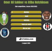 Omer Ali Sahiner vs Atiba Hutchinson h2h player stats