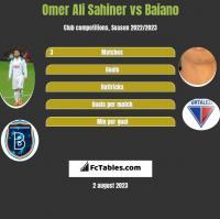 Omer Ali Sahiner vs Baiano h2h player stats
