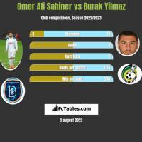 Omer Ali Sahiner vs Burak Yilmaz h2h player stats