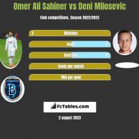 Omer Ali Sahiner vs Deni Milosevic h2h player stats