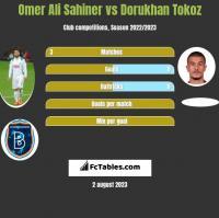 Omer Ali Sahiner vs Dorukhan Tokoz h2h player stats