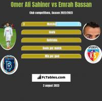 Omer Ali Sahiner vs Emrah Bassan h2h player stats