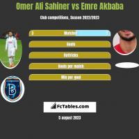 Omer Ali Sahiner vs Emre Akbaba h2h player stats