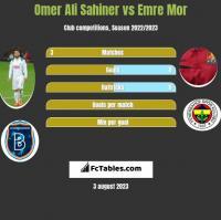 Omer Ali Sahiner vs Emre Mor h2h player stats