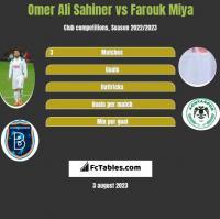 Omer Ali Sahiner vs Farouk Miya h2h player stats