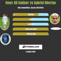 Omer Ali Sahiner vs Gabriel Obertan h2h player stats