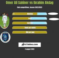 Omer Ali Sahiner vs Ibrahim Akdag h2h player stats