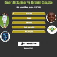 Omer Ali Sahiner vs Ibrahim Sissoko h2h player stats