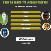 Omer Ali Sahiner vs Jean Michael Seri h2h player stats
