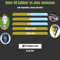 Omer Ali Sahiner vs Jens Joensson h2h player stats