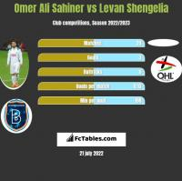 Omer Ali Sahiner vs Levan Shengelia h2h player stats