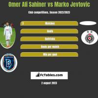 Omer Ali Sahiner vs Marko Jevtović h2h player stats