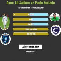 Omer Ali Sahiner vs Paolo Hurtado h2h player stats