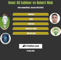 Omer Ali Sahiner vs Robert Mak h2h player stats