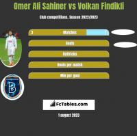 Omer Ali Sahiner vs Volkan Findikli h2h player stats