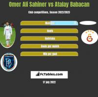 Omer Ali Sahiner vs Atalay Babacan h2h player stats