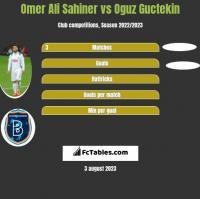 Omer Ali Sahiner vs Oguz Guctekin h2h player stats