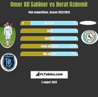 Omer Ali Sahiner vs Berat Ozdemir h2h player stats