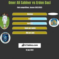 Omer Ali Sahiner vs Erdon Daci h2h player stats