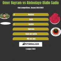Omer Bayram vs Abdoulaye Diallo Sadio h2h player stats