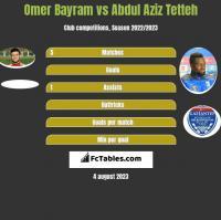 Omer Bayram vs Abdul Aziz Tetteh h2h player stats