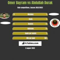 Omer Bayram vs Abdullah Durak h2h player stats