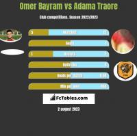 Omer Bayram vs Adama Traore h2h player stats