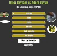 Omer Bayram vs Adem Buyuk h2h player stats