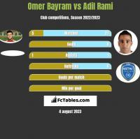Omer Bayram vs Adil Rami h2h player stats