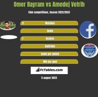 Omer Bayram vs Amedej Vetrih h2h player stats