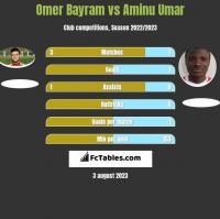Omer Bayram vs Aminu Umar h2h player stats