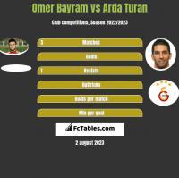 Omer Bayram vs Arda Turan h2h player stats