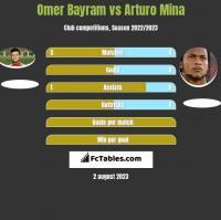 Omer Bayram vs Arturo Mina h2h player stats