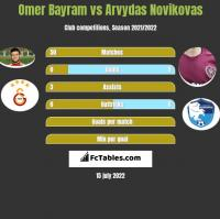 Omer Bayram vs Arvydas Novikovas h2h player stats