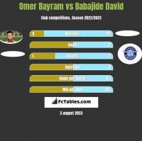 Omer Bayram vs Babajide David h2h player stats