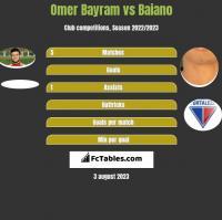 Omer Bayram vs Baiano h2h player stats