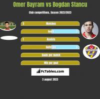 Omer Bayram vs Bogdan Stancu h2h player stats